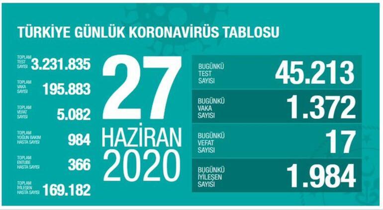 27 haziran 2020 koronavirüs tablosu 2