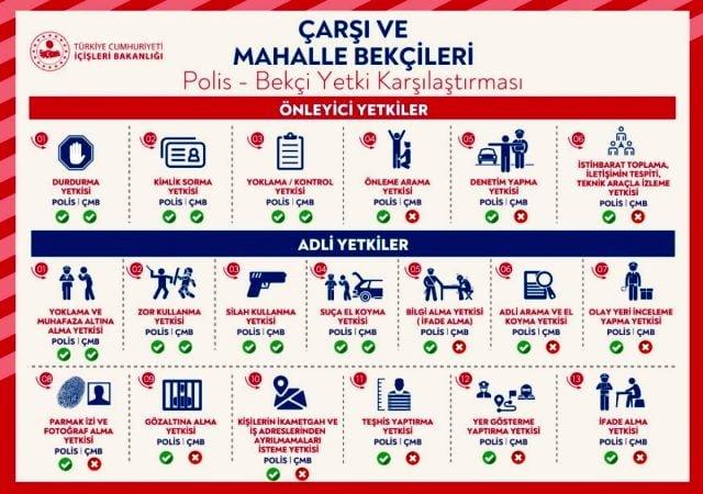 İçişleri Bakanlığı, polis ile bekçilerin yetki karşılaştırmasının grafiğini paylaştı