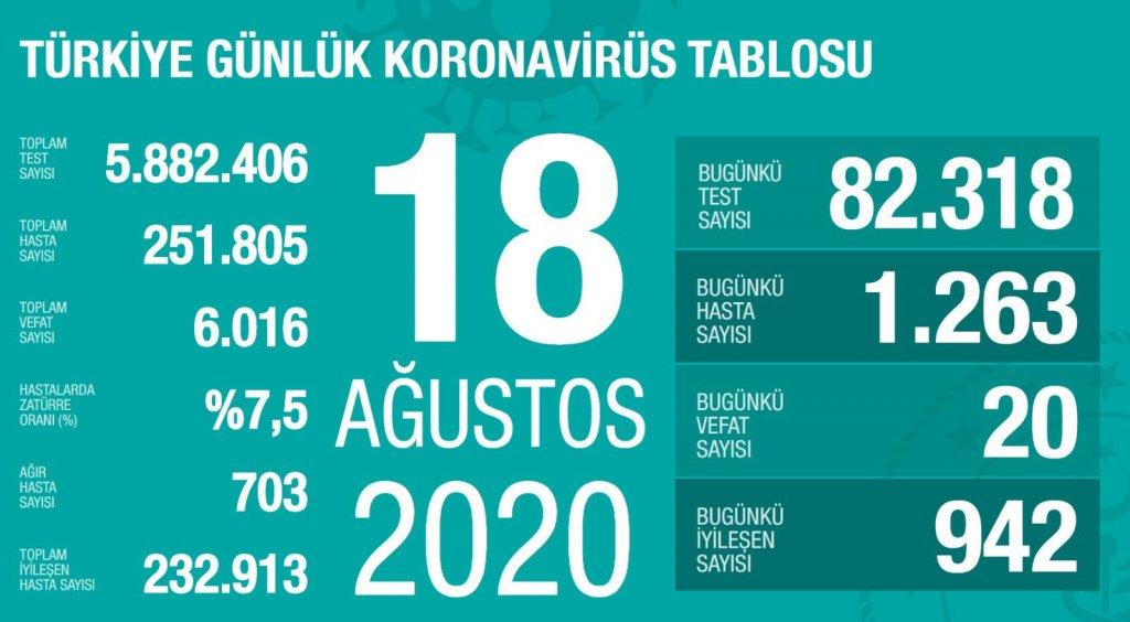 18 ağustos 2020