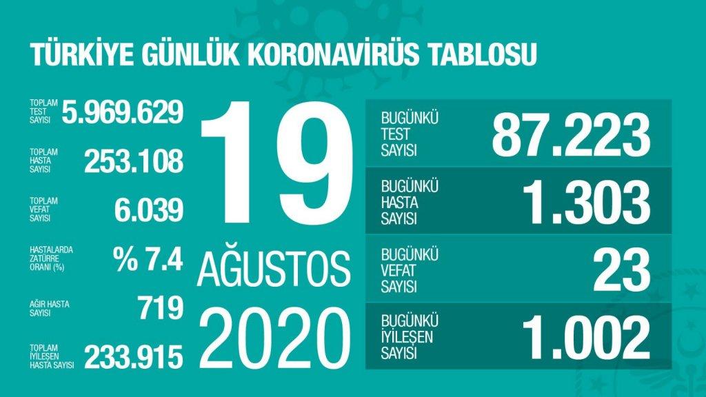 19 ağustos 2020