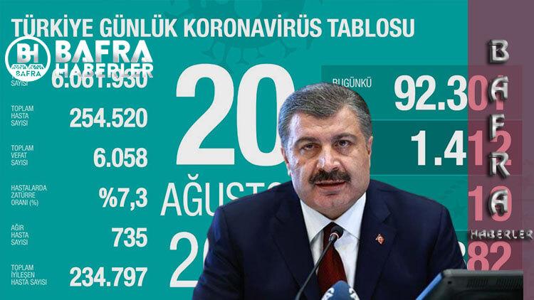 20 Ağustos 2020 Türkiye Günlük Koronavirüs Tablosu