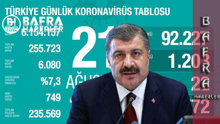 21 Ağustos 2020 Türkiye Günlük Koronavirüs Tablosu