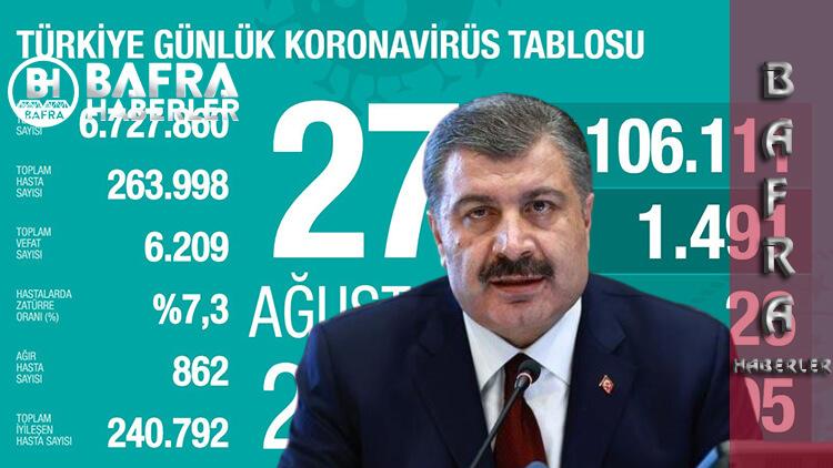27 Ağustos 2020 Türkiye Günlük Koronavirüs'te Göze Çarpan Artış