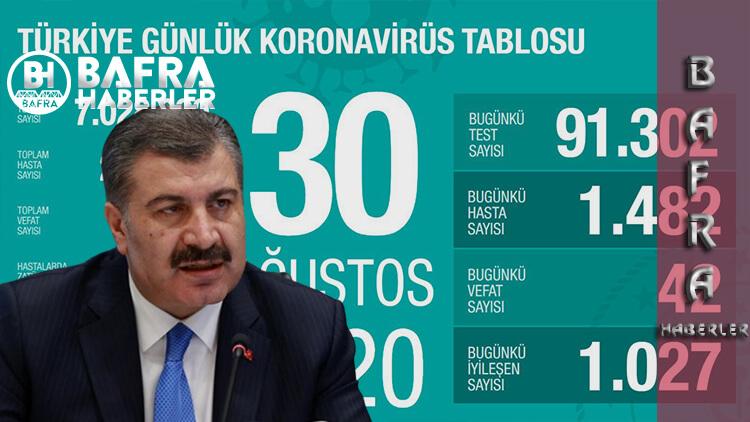 30 Ağustos 2020 Türkiye Günlük Koronavirüs Tablosu Yayımlandı