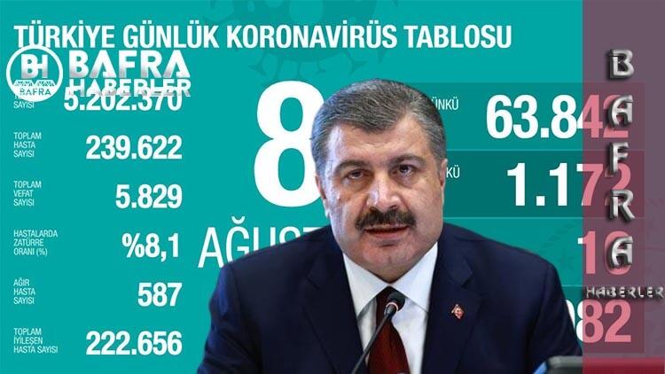 8 Ağustos 2020 Türkiye Günlük Koronavirüs Tablosunu