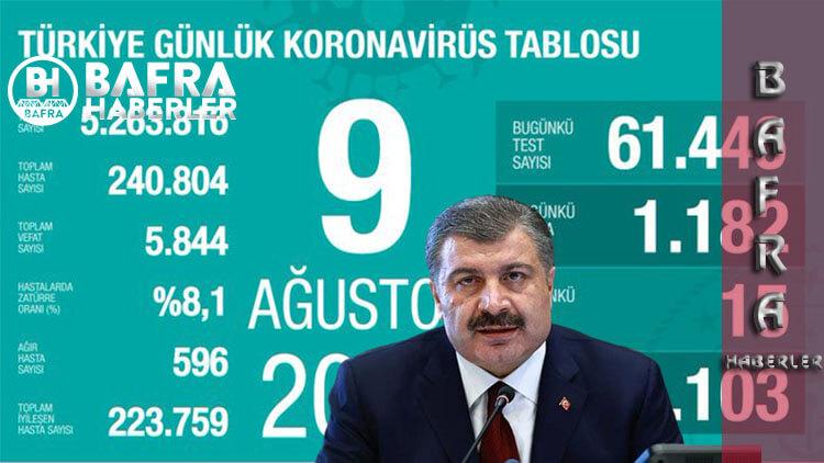 9 Ağustos 2020 Türkiye Günlük Koronavirüs Tablosu
