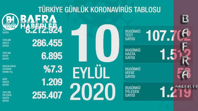 10 Eylül 2020 Türkiye Günlük Koronavirüs Tablosu Yayımlandı