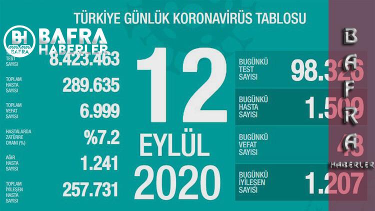 12 Eylül 2020 Türkiye Günlük Koronavirüs Tablosu Yayımlandı