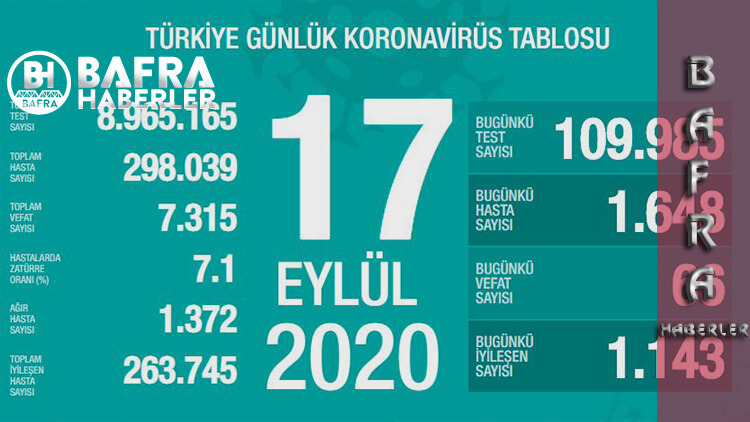 17 Eylül 2020 Türkiye Koronavirüs Tablosu Yayımlandı