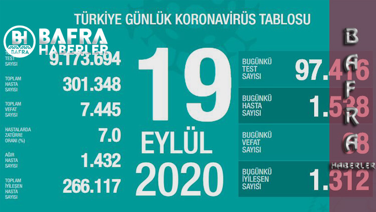 19 Eylül 2020 Türkiye Koronavirüs Tablosu Yayımlandı