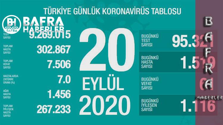 20 Eylül 2020 Türkiye Günlük Koronavirüs Tablosu Yayımlandı