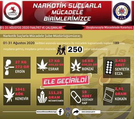 Samsun'da Ağustos Ayında Yapılan Uyuşturucu Operasyonları Karnesi