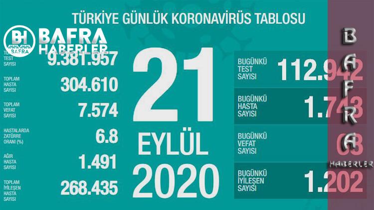 21 Eylül 2020 Türkiye Koronavirüs Tablosu Yayımlandı
