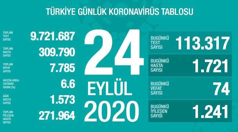 24 Eylül 2020 Türkiye Günlük Koronavirüs Tablosu Yayınlandı