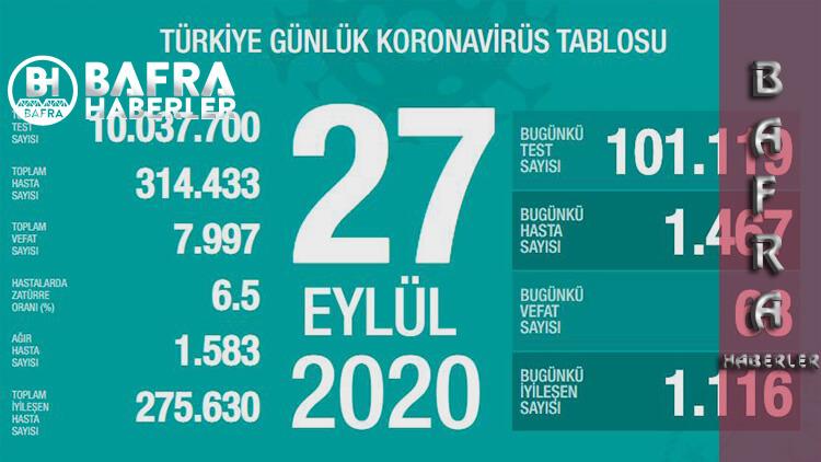 27 Eylül 2020 Türkiye Günlük Koronavirüs Tablosunda Test Sayısı 10 Milyona Ulaştı