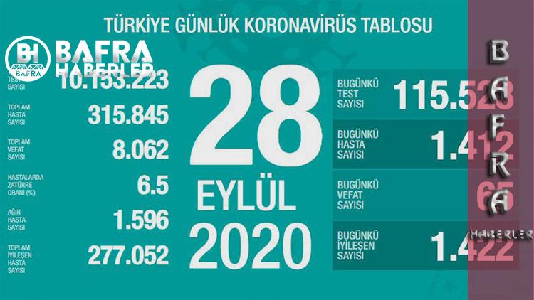 28 Eylül 2020 Türkiye Günlük Koronavirüs Tablosu Yayınlandı