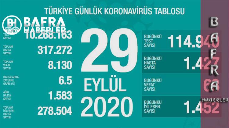 29 Eylül 2020 Türkiye Günlük Koronavirüs Tablosu Yayımlandı