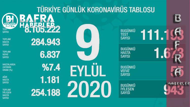 9 Eylül 2020 Türkiye Günlük Koronavirüs Tablosu Yayımlandı