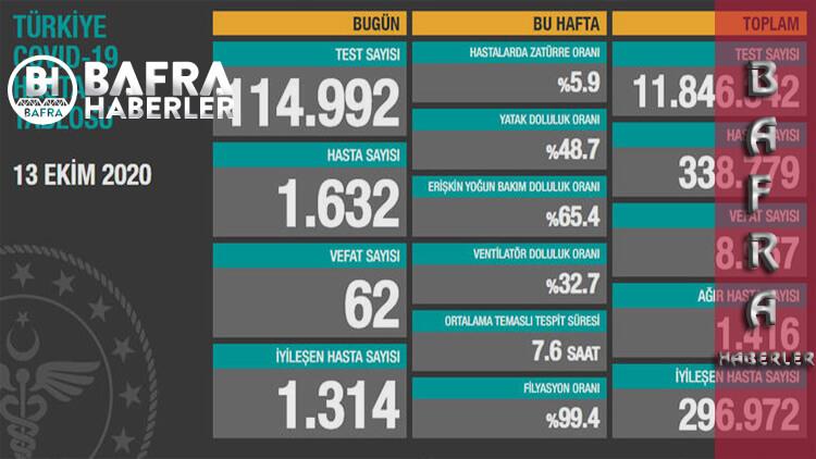 13 Ekim 2020 Türkiye Günlük Koronavirüs Tablosu Yayımlandı