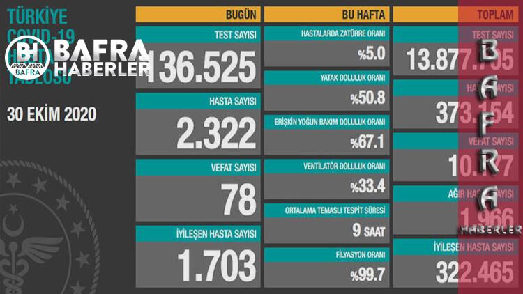 30 Ekim 2020 Türkiye Günlük Koronavirüs Tablosu Yayımlandı