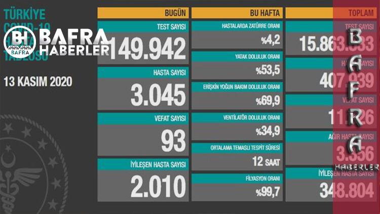 13 Kasım 2020 Türkiye Günlük Koronavirüs Tablosu Yayımlandı