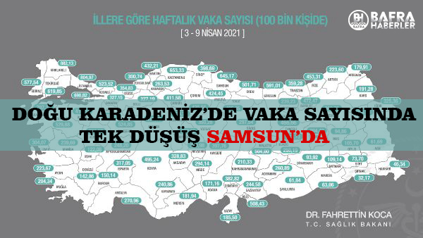 KARADENİZ'DE TEK SAMSUN'DA VAKA ARTIŞLARI AZALDI